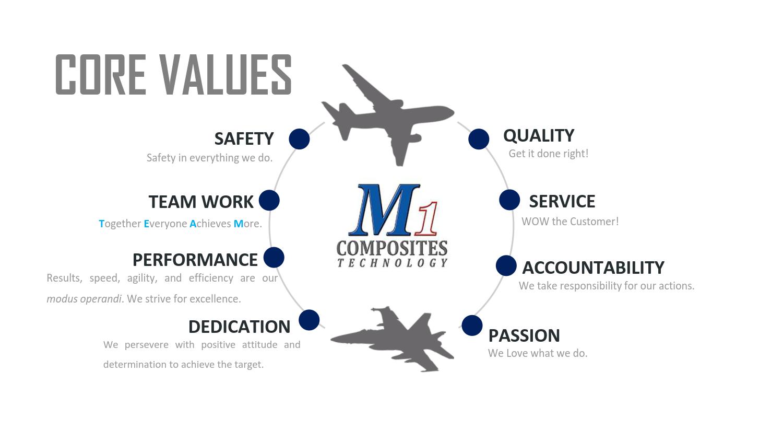 M1 Composites Core Values