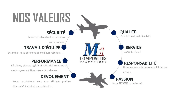 M1 Composites - Nos Valeurs